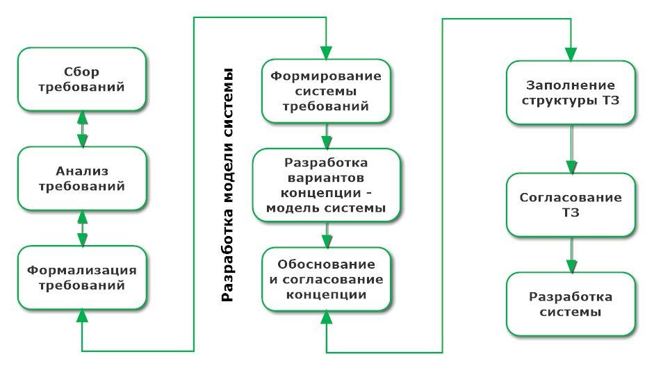 Схема формирования структуры